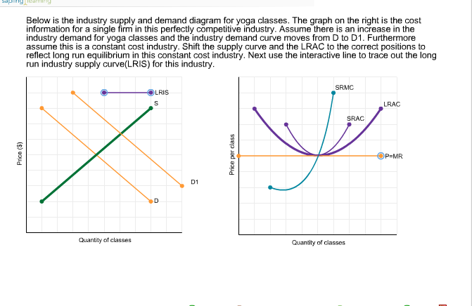 Solved Below Is The Industry Supply And Demand Diagram Fo