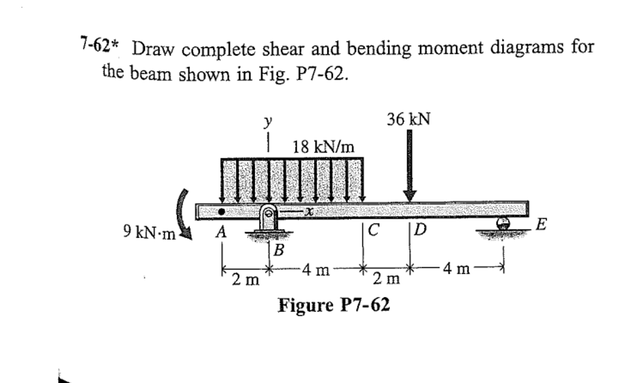 Solved Draw And Complete The Shear Bending Moment Dia Bendingmoment Diagrams Forthe Cheggcom Th