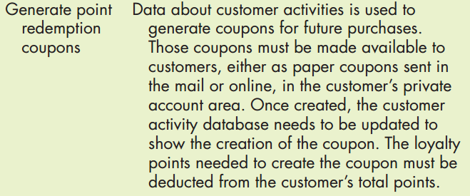 Solved create a use case diagram and kite level use cas generate point data about customer activities is used to generate coupons for future purchases those coupons ccuart Choice Image
