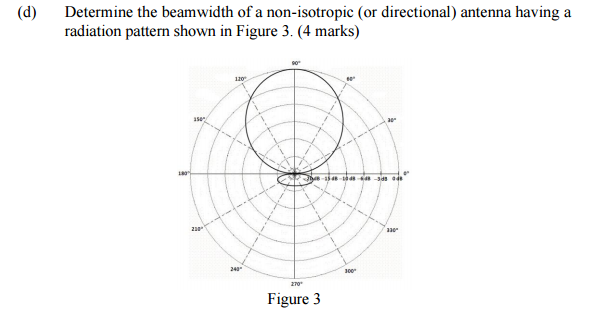 Solved: Determine The Beam Width Of A Non-isotropic (or Di
