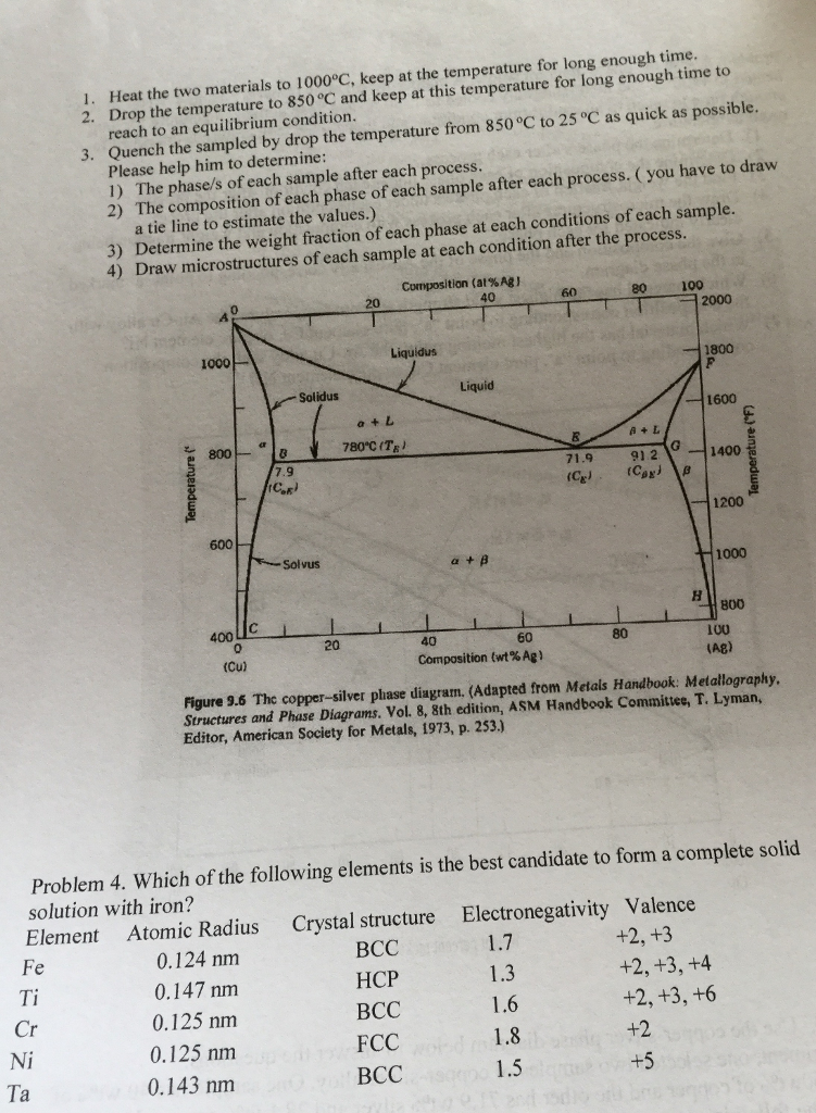 Solved Problem The Copper Silver Phase Diagram Below To A