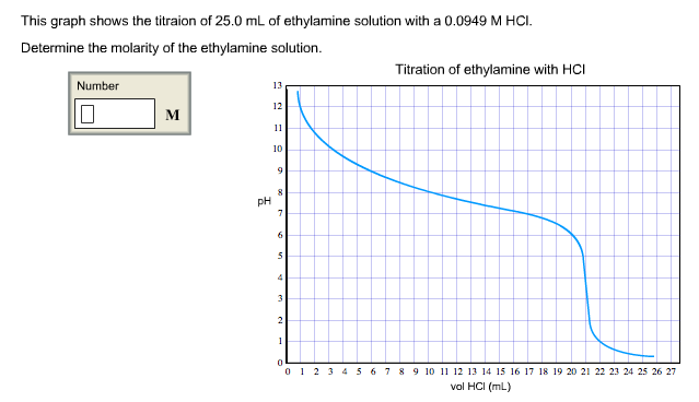 Solved: This Graph Shows The Titraion Of 25 0 ML Of Ethyla