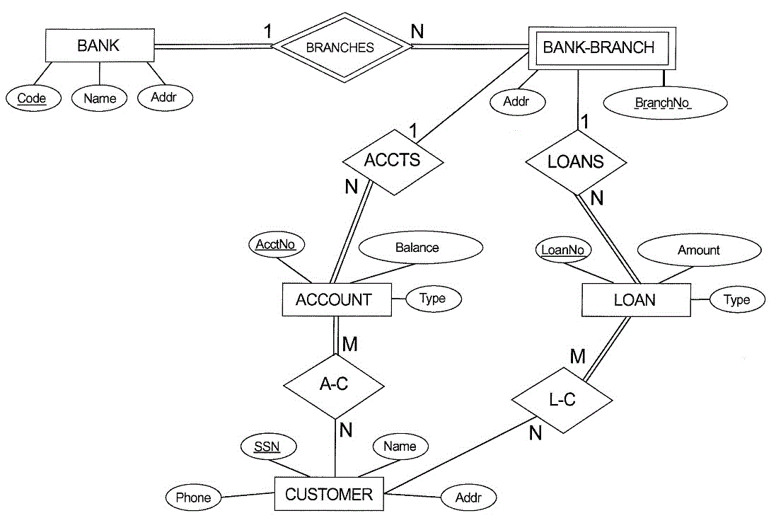 Solved q1 consider the er diagram shown below for part bank branches bank branch code name addr addr branchno accts loans balance loanno amount account ccuart Gallery
