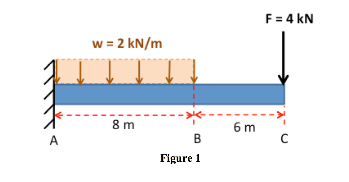 Moment Diagram Distributed Load