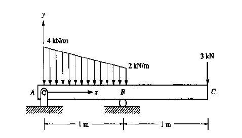 solved for the beam shown determine the support reactions rh chegg com