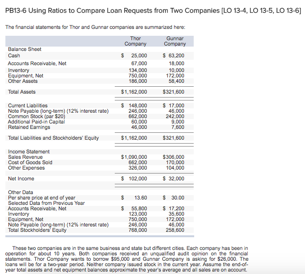 8526b9b28 PB13-6 Using Ratios to Compare Loan Requests from Two Companies [LO 13-