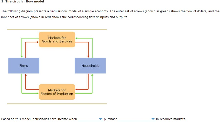 Solved based on this model households earn income when the circular flow model the following diagram presents a circular flow model of ccuart Choice Image