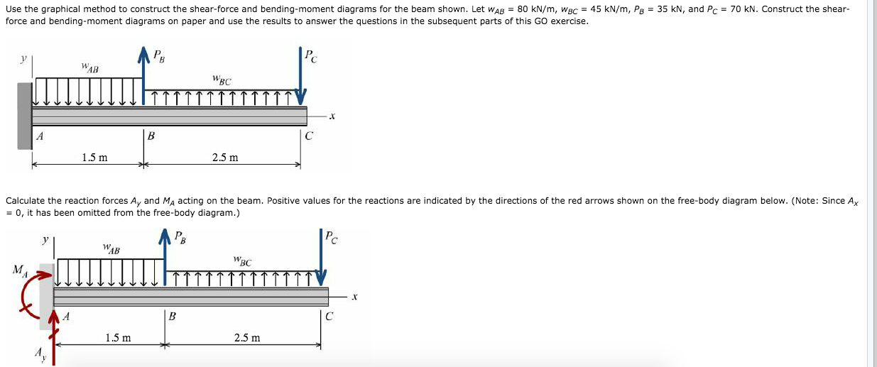 Solved Use The Graphical Method To Construct The Shear Fo