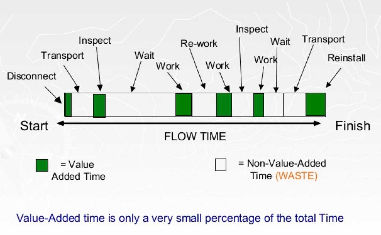 solved think of a service activity at your workplace or a value added non value stream value added diagram #10