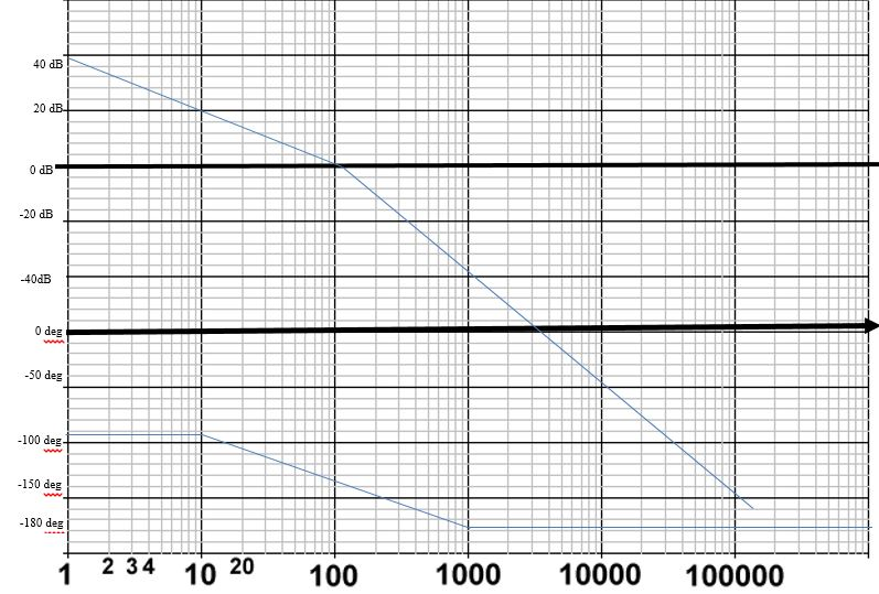 solved from the bode plot on the following semi log graph
