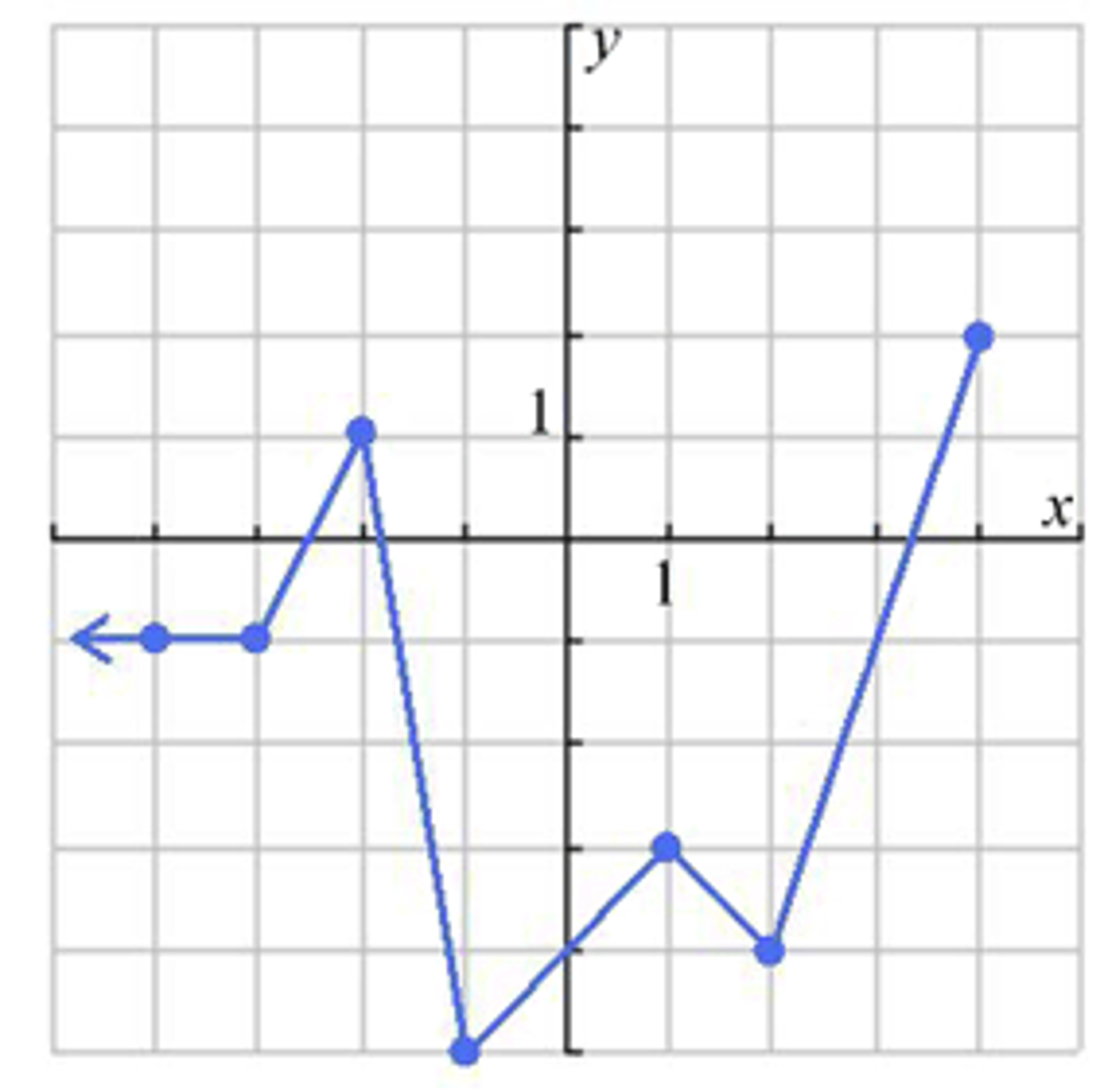 solved the graph of the function h x is shown below use