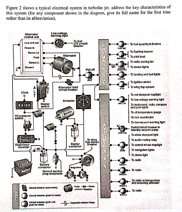 Solved Figure 2 Shows A Typical Electrical System In Turb
