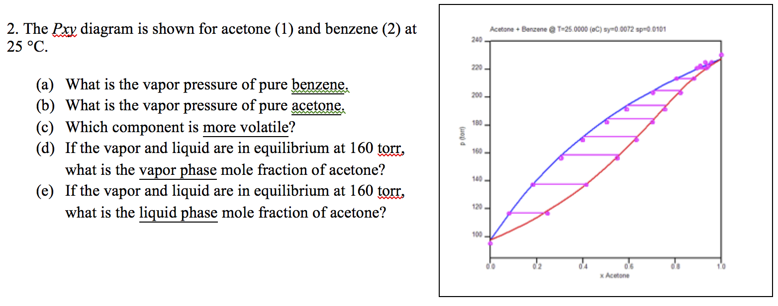 Solved The Pxy Diagram Is Shown For Acetone 1 And Benze