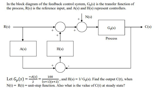 Solved  In The Block Diagram Of The Feedback Control Syste