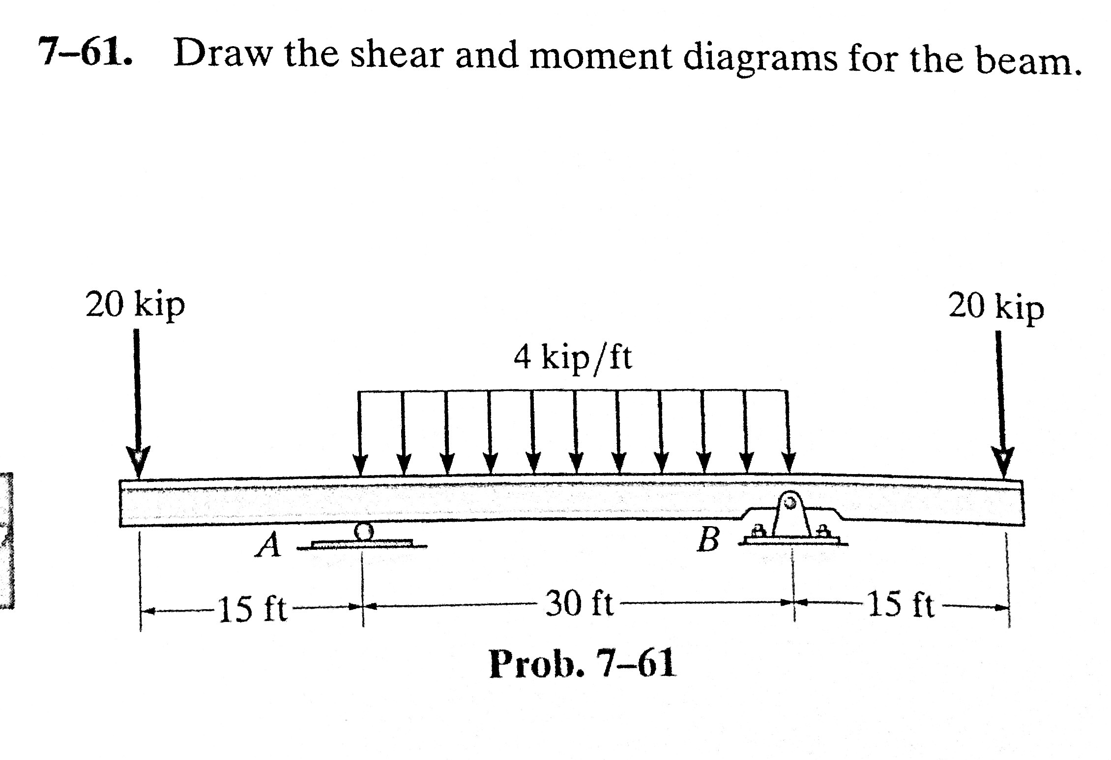 Solved 7 61 Draw The Shear And Moment Diagrams For B Beams Beam