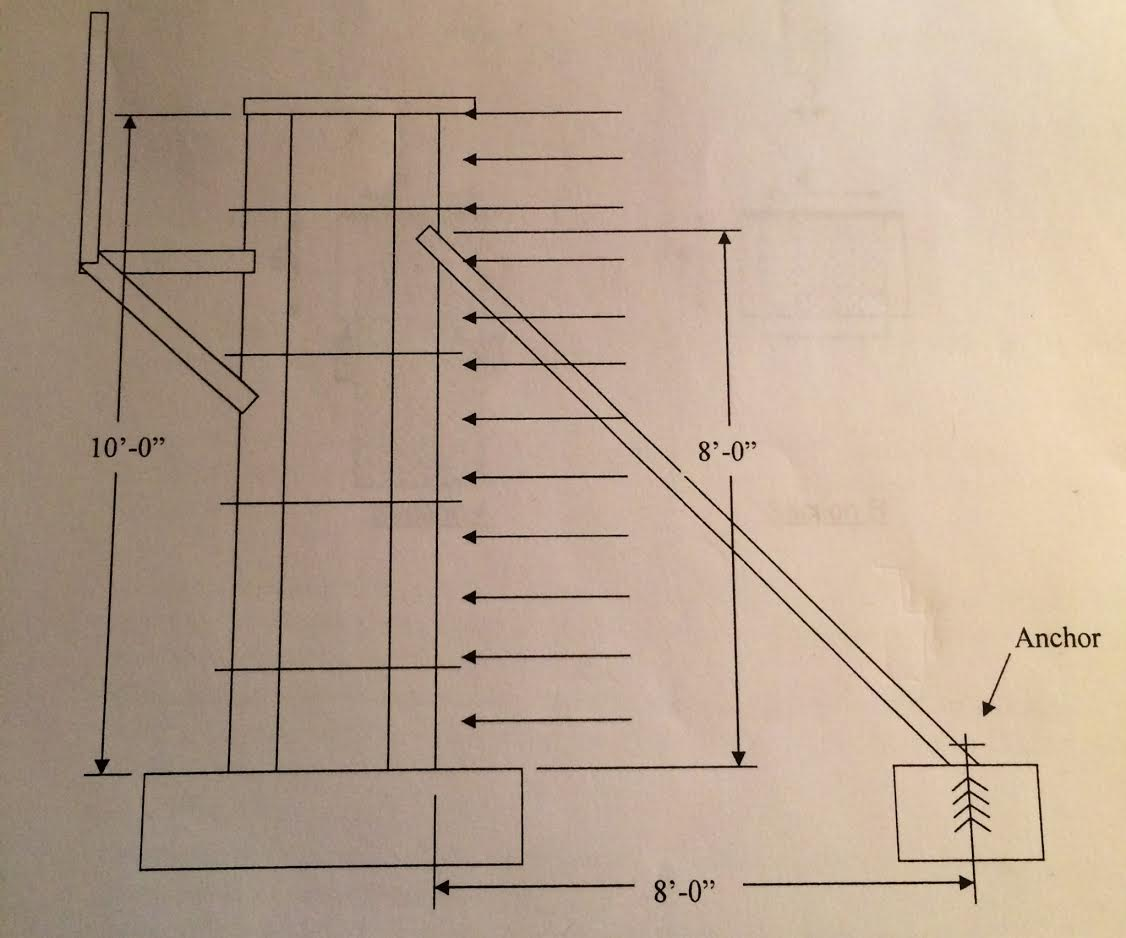 A draw a free body diagram of the wall below and chegg the form ties do not transmit any wind load to the opposite wall therefore for wind calculations disregard the left wall panel and scaffold ccuart Image collections