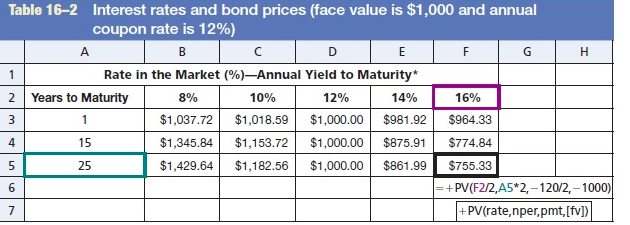 Solved: Twenty-five-year B-rated Bonds Of Parker Optical C ...