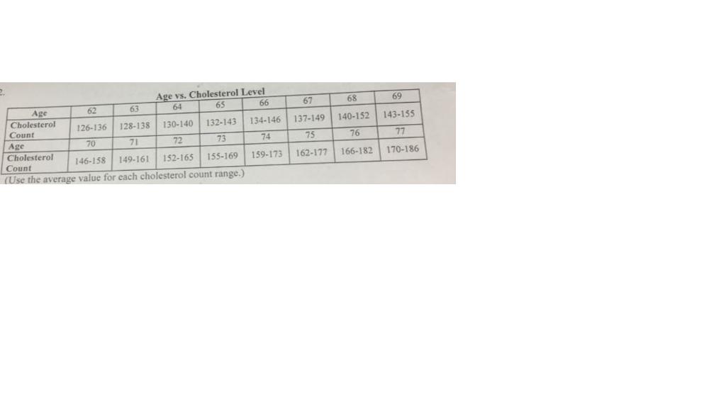 Cholesterol Level 66 Cholesterol 128-138 130-140 132-143