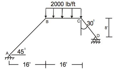 solved find shear and bending moment diagram for frame chegg com rh chegg com portal frame bending moment diagram bending moment diagram frame examples