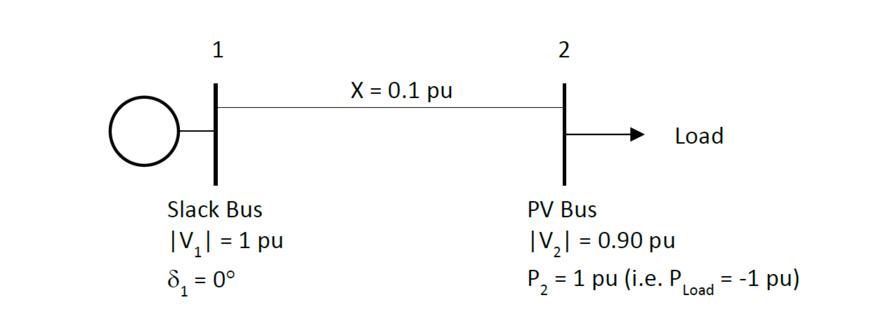Slack Bus Iv I 1 Pu X 0 1 Pu Load Pv Bus Iv 0 90
