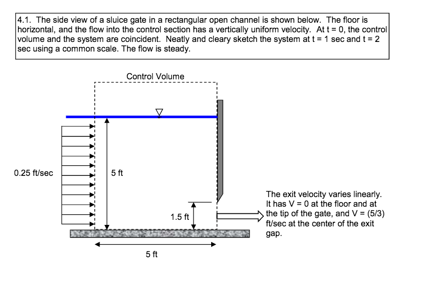 Solved The Side View Of A Sluice Gate In A Rectangular Op