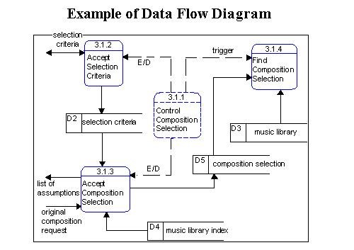 Solved using the data flow diagram below please answer t example of data flow diagram selecti criteria selection edt trigger accet find osition criteria control ccuart Gallery
