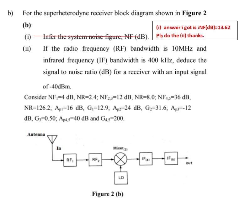 B For The Superheterodyne Receiver Block Diagram Chegg