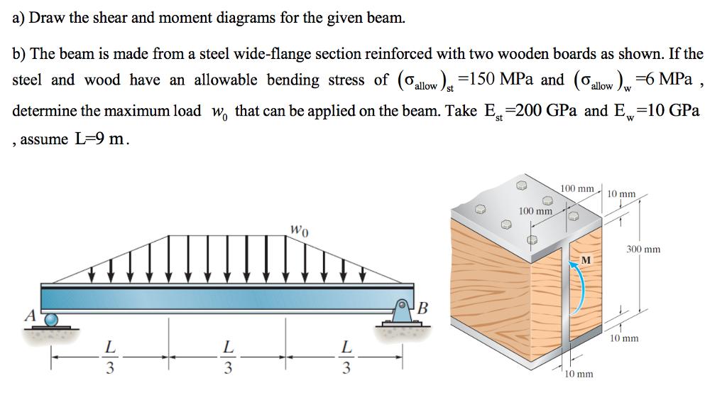 Wood Beam Shear Moment Diagrams Wiring Diagram Library