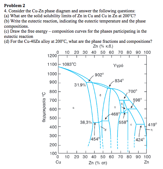 Problem 2 4 Consider The Cu Zn Phase Diagram And Chegg