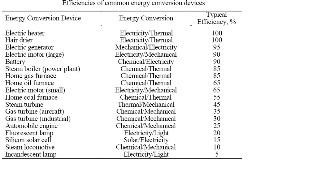 Solved: The Tabe Summarizes The Energy Efficiencies Of A N ...