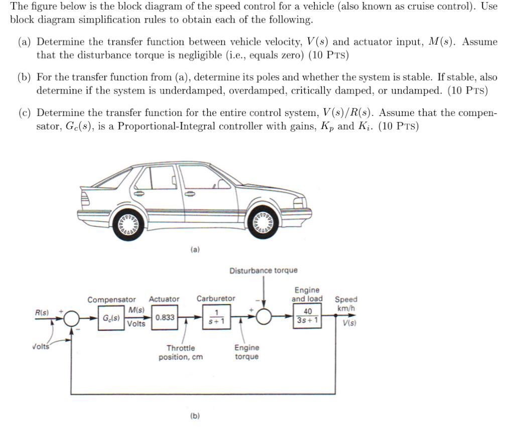Solved  The Figure Below Is The Block Diagram Of The Speed
