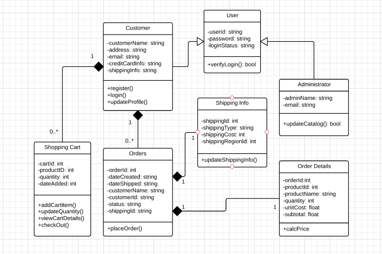 Solved b using uml class diagram notation sketch out th your diagram should be similar to the diagram below ccuart Image collections