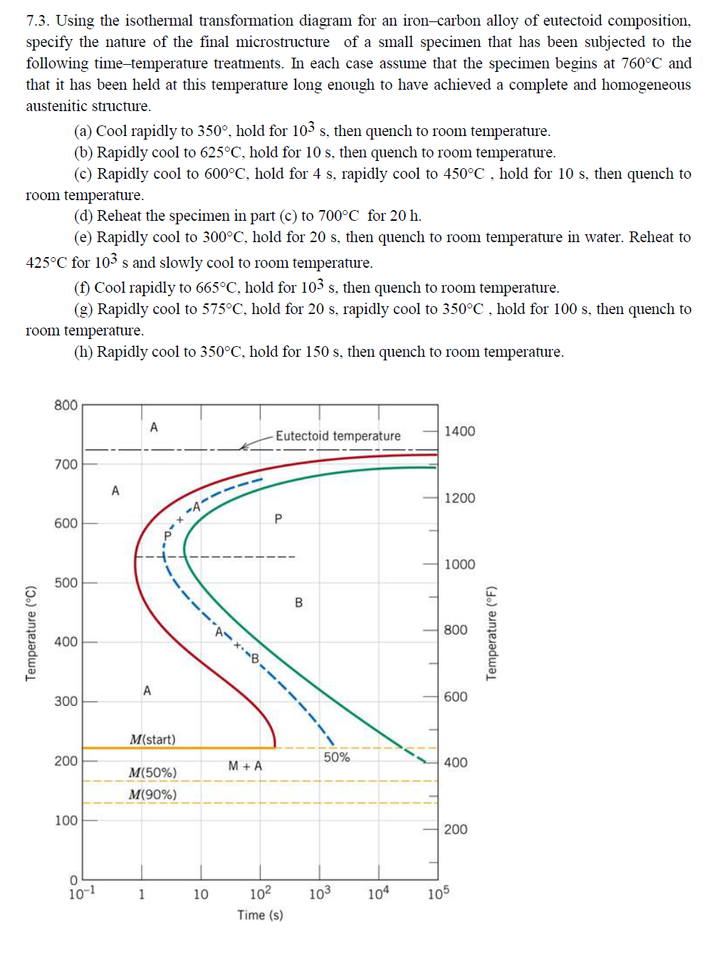 Solved using the isothermal transformation diagram for an question using the isothermal transformation diagram for an iron carbon alloy of eutectoid composition sp ccuart Gallery