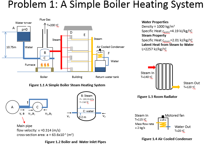 Refer The Figures Of The Simple Boiler Steam Heati... | Chegg.com