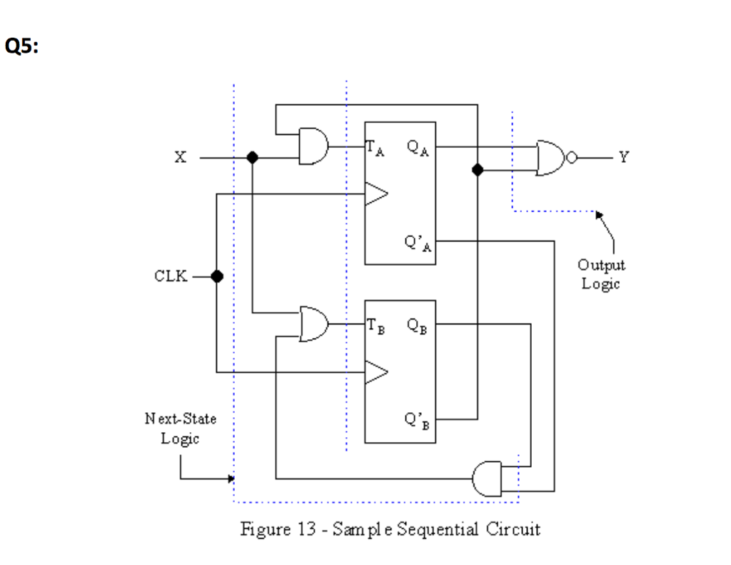 Solved Introduction To Computer Organization And Architec State Diagrams Q5 Clk Next Logic Qa Figure 13 Sam Ple Sequential Circuit O Y Output