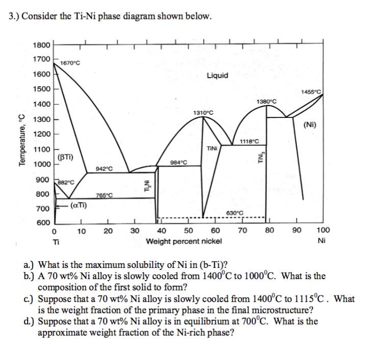 Consider The Ti Ni Phase Diagram Shown Below A Chegg Com