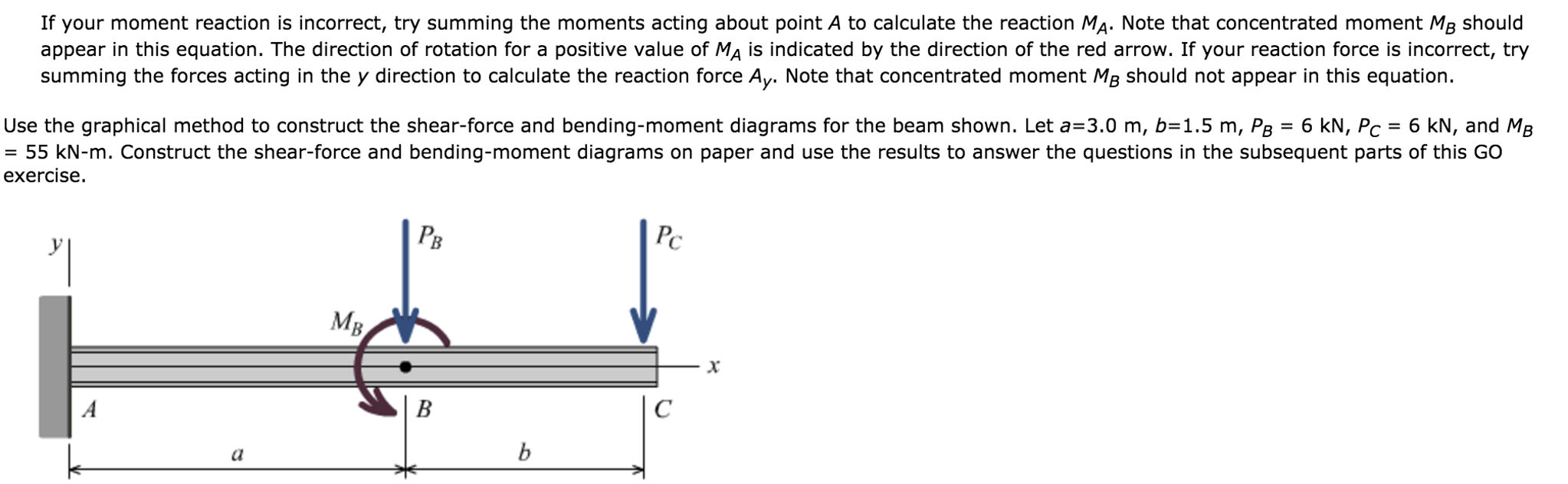 Solved Use The Graphical Method To Construct Shear Fo Force And Bending Moment Diagram If Your Reaction Is Incorrect Try Summing Moments Acting About Point A