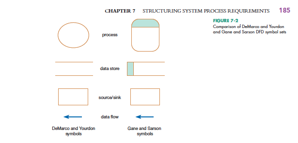 Solved 1 decompose the core process generate point rede chapter 7 structuring system process requirements 185 figure 7 2 comparison of demaroo and yourdon ccuart Choice Image