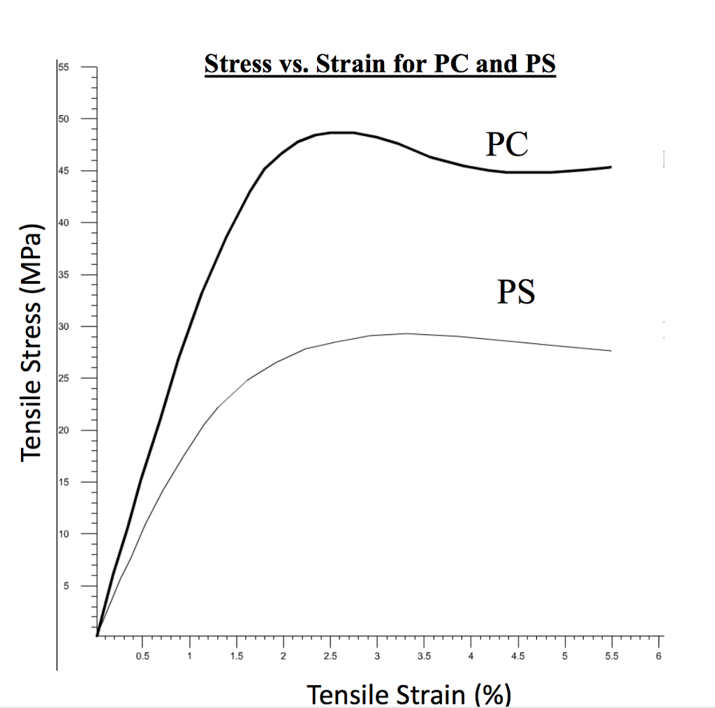 engineering principles tensile strength test assignment Tensile strength @ 500 psi from handbooks  chapter-end assignment 1  conduct an engineering analysis on the above example but include the weights.