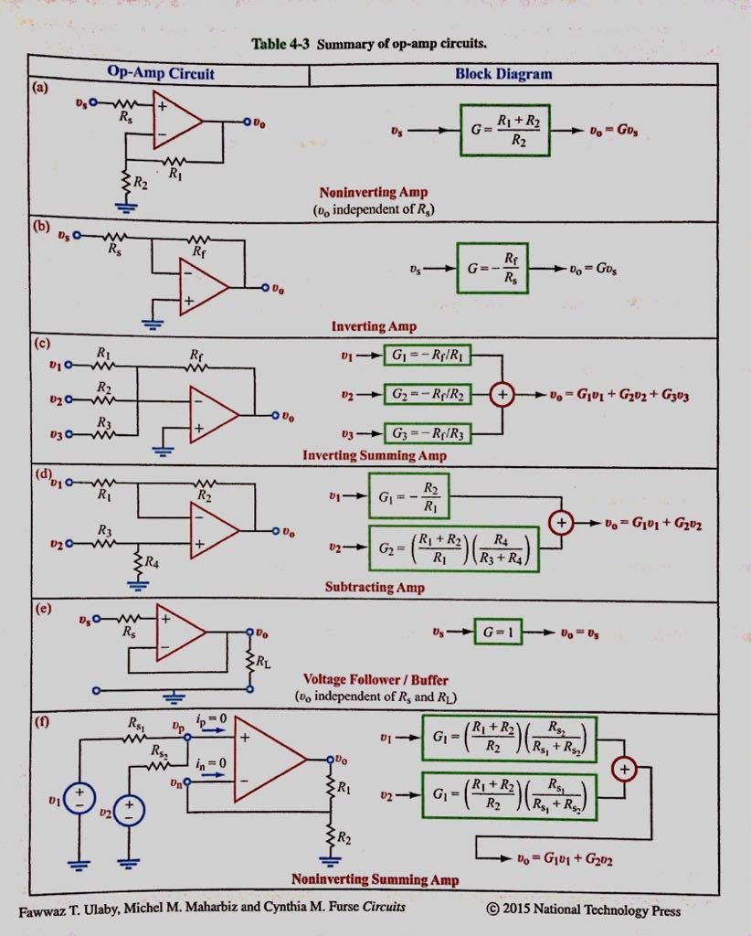 Table 4 3 Summary Of Op Amp Circuits. Op Amp Circuit Block