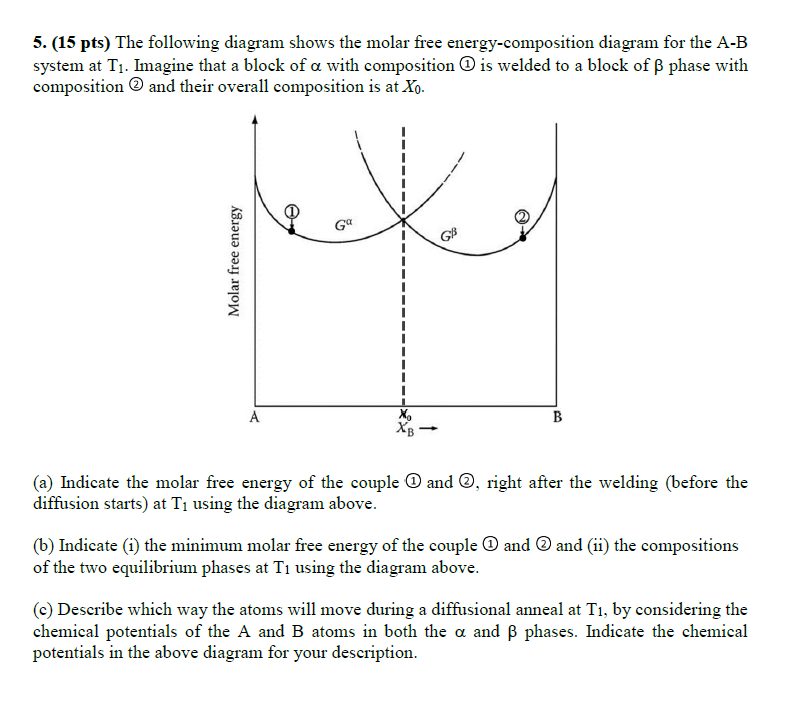 (15 pts) the following diagram shows the molar free energy-composition