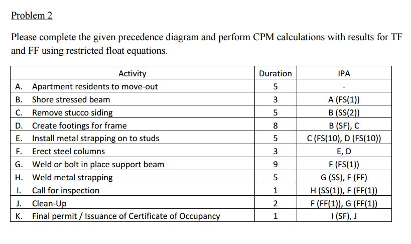 Civil engineering archive february 16 2017 chegg problem 2 please complete the given precedence diagram and perform cpm calculations with results for tf ccuart Images