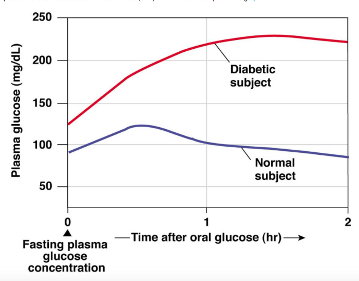 Oral Glucose Tolerance Test Preparation