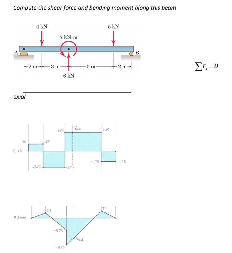 internal forces in beams Internal forces in a beam before a structural element can be designed, it is necessary to determine the internal forces that act within the element the internal forces for a beam section will consist of a shear force v, a bending moment m, and an axial force (normal force) n for beams with no axial loading, the axial force n is zero.