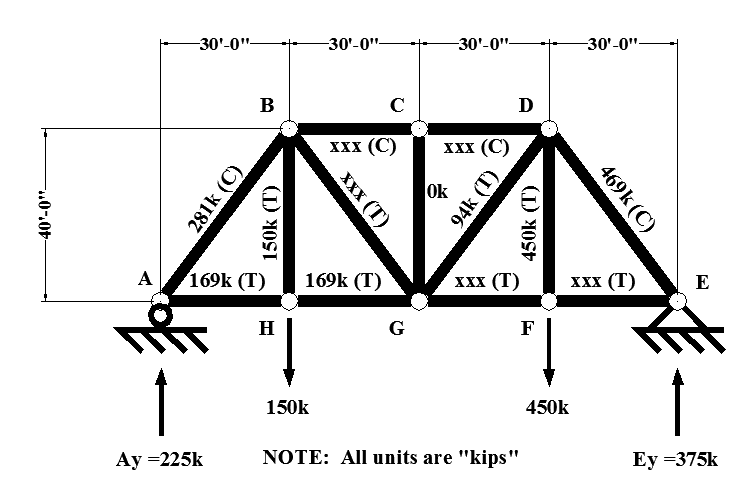 Solved A Partial Analysis Of The Factored Axial Loads For