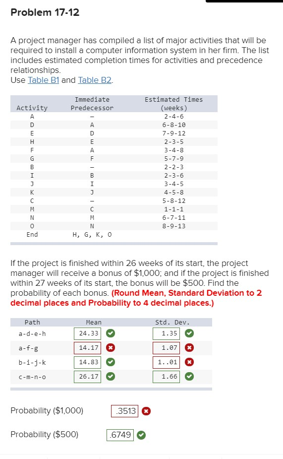 Problem 17 12 A Project Manager Has Compiled List Of Major Activities That Will