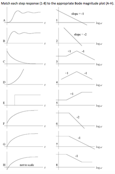 Match each step response to the bode plot what is chegg match each step response 1 8 to the appropriate ccuart Gallery