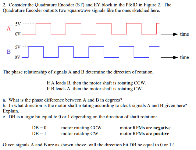 Solved: 2  Consider The Quadrature Encoder (ST) And EY Blo