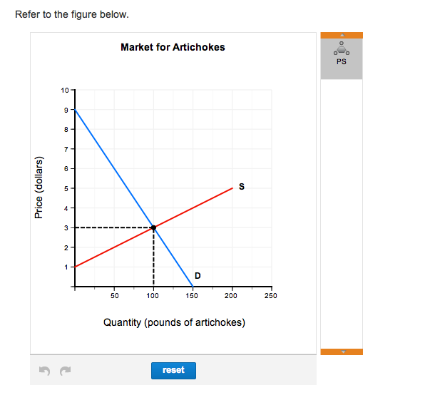 solved the graph represents the market for artichokes in
