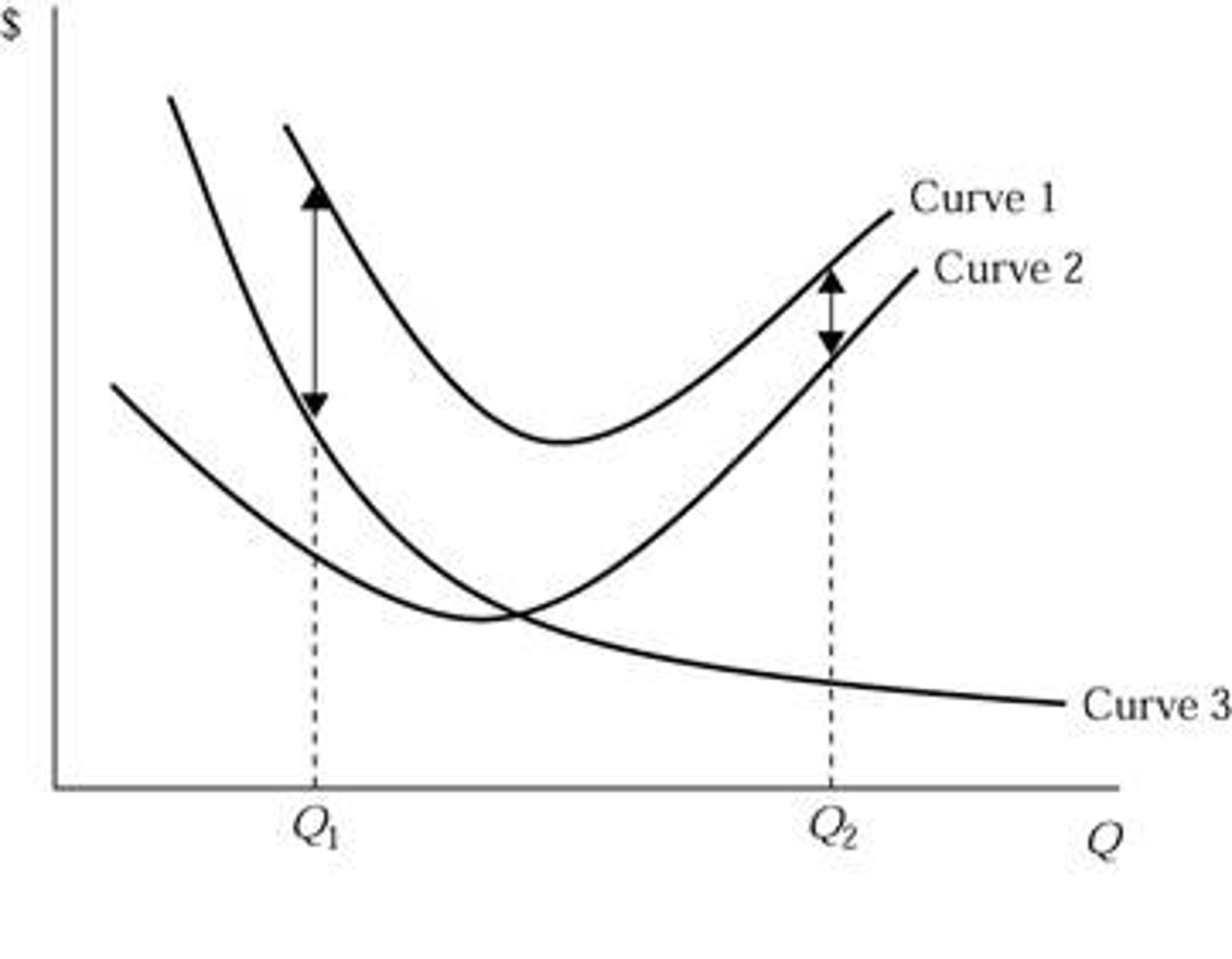 average cost curve